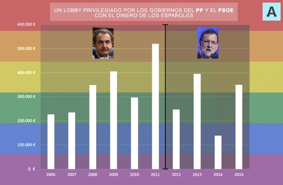 Asociaciones Asociaciones Los gobiernos de Zapatero y Rajoy han financiado con 3,1 millones a la Federación LGTB desde 2006